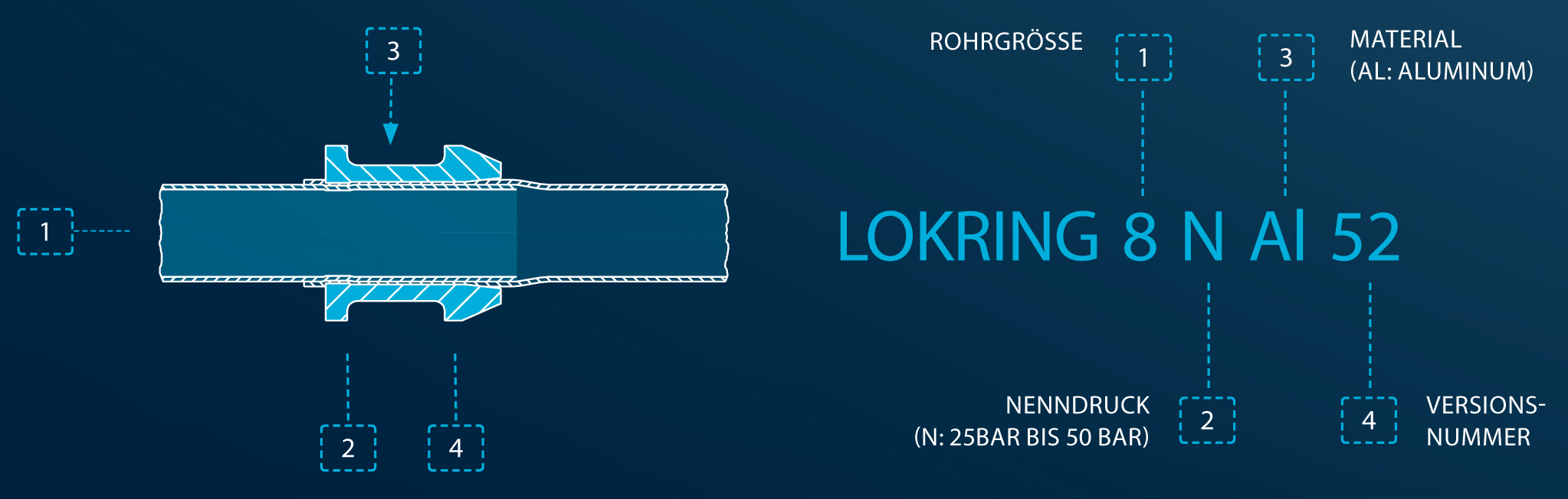 Lokring Single Ring Berechnung