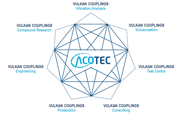 ACOTEC - Advanced Coupling Technology